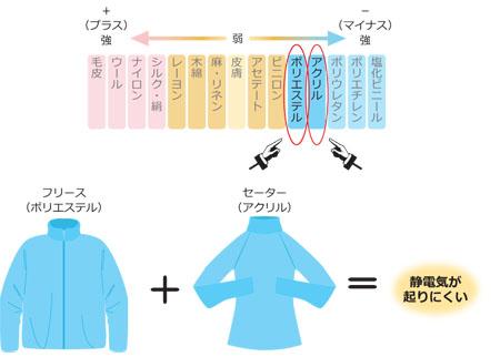 静電気 フリース2_450_2