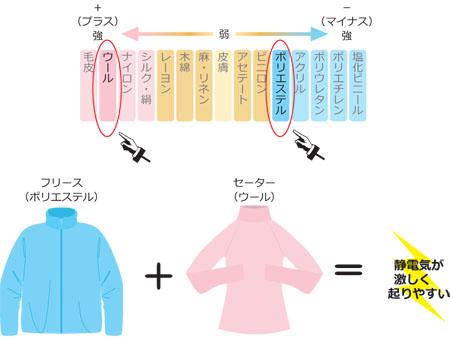 静電気 フリース_450_4