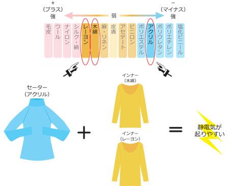 静電気 セーター_450_2