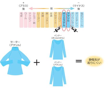 静電気 セーター2_450