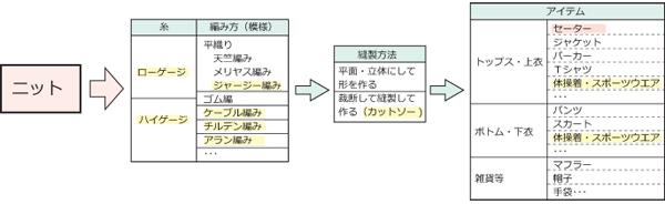 ニット セーター まとめ 表_600
